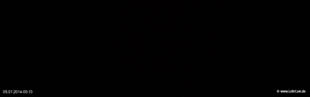 lohr-webcam-05-01-2014-00:10