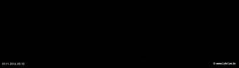 lohr-webcam-01-11-2014-05:10