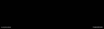lohr-webcam-14-10-2014-22:40
