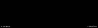 lohr-webcam-24-10-2014-23:30