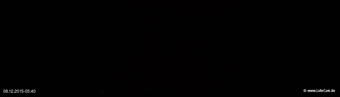 lohr-webcam-08-12-2015-05:40